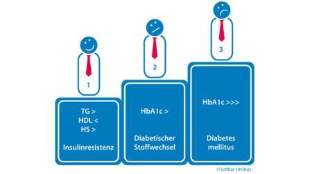 Ernährungsempfehlungen bei kataboler Stoffwechsellage